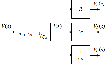 block diagram from state space series rlc circuit  series rlc circuit